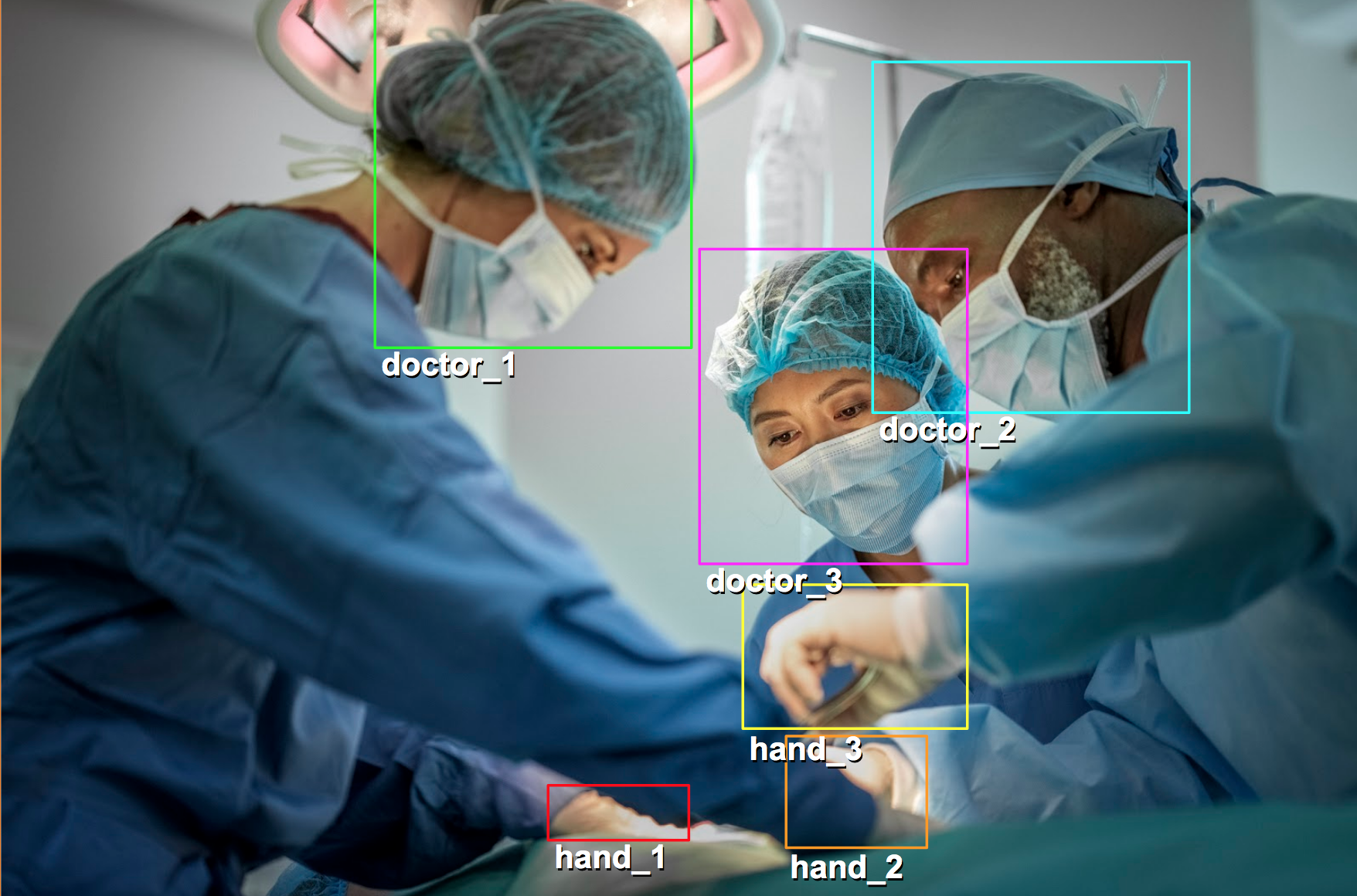Medical Procedure Annotated